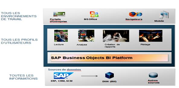 Solution SAP Business Object BI