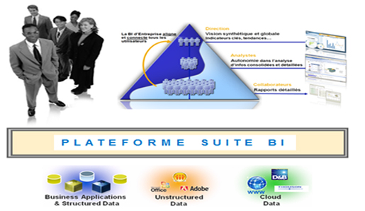 Plateforme Suite BI de SAP Business Objects