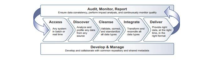 Plateforme informatica, intégration et qualité des données