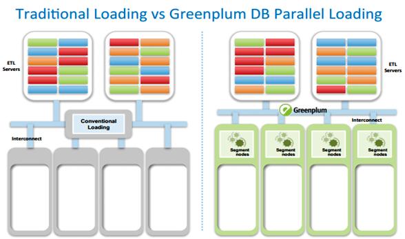 technologie MPP de Pivotal Greenplum